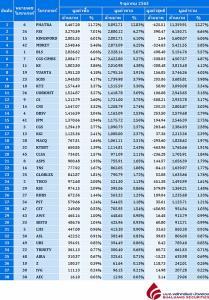 Broker ranking 9 Oct 2020
