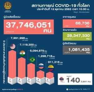 พบผู้ป่วยโควิดเพิ่ม 5 ราย ทั้งหมดเป็นคนไทยกลับจากต่างประเทศ อายุน้อยสุด 2 ปี