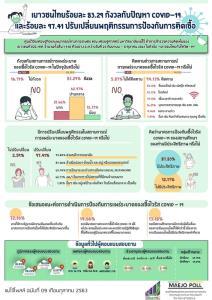 แม่โจ้โพล เผยเยาวไทยร้อยละ 83.29 กังวลปัญหาโควิด-19
