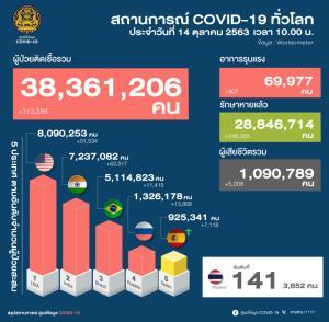 พบผู้ป่วยโควิดเพิ่ม 9 ราย กลับจาก ตปท. เป็นต่างชาติ 3 ราย ที่เหลือเป็นคนไทย เผยชาวอเมริกัน 1 รายเคยติดเชื้อมาก่อน