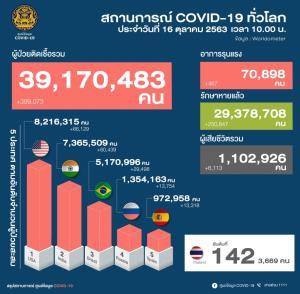พบป่วยโควิดเพิ่ม 4 ราย กลับจากต่างประเทศ เป็นต่างชาติ 1 ที่เหลือเป็นคนไทย