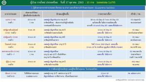 ไทยพบติดเชื้อโควิดเพิ่ม 10 ราย เจอในประเทศ 2 ราย เป็นชาวพม่าในแม่สอด