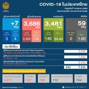 ไทยพบผู้ติดเชื้อโควิด-19 เพิ่ม 7 ราย มาจาก ตปท.4 ติดในประเทศ 3 เป็นชาวพม่าชายแดนแม่สอด