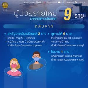 พบป่วยโควิดเพิ่ม 9 ราย มาจากต่างประเทศทั้งหมด เป็นทหารไทยกลับจากซูดานใต้ 6 ราย