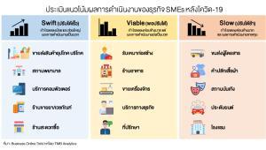 TMB ประเมินชีพจร SME แนะเร่งปรับกลยุทธ์รับเทรนด์ใหม่