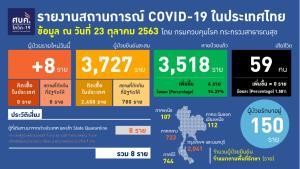 ไทยพบผู้ติดเชื้อโควิด-19 ใหม่ 8 ราย เดินทางมาจากต่างประเทศ ยอดป่วยสะสม 3,727 คน