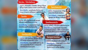 หมอแล็บฯ ห่วงคนไทย แนะระวัง 6 โรค ที่มากับฤดูหนาวอากาศที่เย็นลง