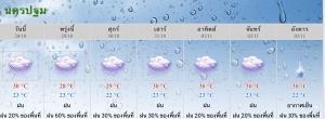 กรมอุตุฯ เตือนนครปฐมอาจได้รับผลกระทบจากพายุไต้ฝุ่นโมลาเบ 29-30 ตุลาคมนี้