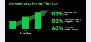 OTT TV หมื่นล้านแข่งเดือด อีก 3 ปีผู้ชมเท่าตลาดทีวี เปิดสูตร LINE TV ยึดเวที