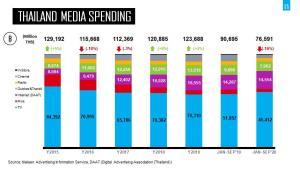 สวนกระแสโควิด-19 ทุ่มโฆษณาออนไลน์พุ่ง 20% Beyond Influencer Marketing แรง