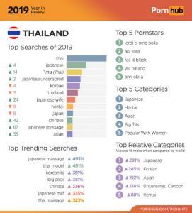 ผงาดอันดับ 17 ของโลก! เปิดสถิติ Pornhub กับคนไทยก่อนโดนสั่งแบน