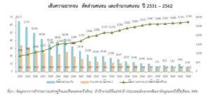สภาพัฒน์แจงตลอด 20 ปี คนไทยหายจนจริง! แค่ 20 ล้าน แต่เหลื่อมล้ำยังเพียบ!