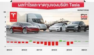 Tesla แบรนด์ที่ไม่ธรรมดาในโลกยานยนต์ยุคใหม่
