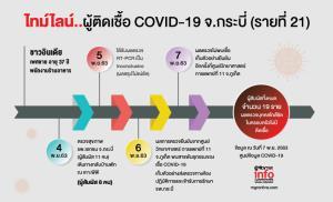 ไทม์ไลน์..ชาวอินเดีย ติดเชื้อ COVID-19  จ.กระบี่ (รายที่ 21)