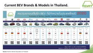 """เจาะแผนใหม่ภาครัฐ หวังบูม xEV ...BOI คลอดเฟสสองดึง """"เทสลา"""" ลุยไทย"""
