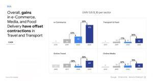 กูเกิลมองอาเซียนถึงจุดเปลี่ยนสำคัญ 70% ของประชากรตะลุยออนไลน์ปีแรก
