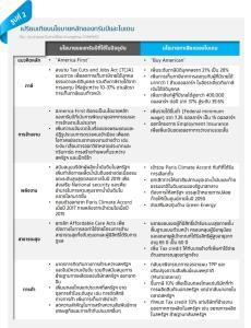 Krungthai COMPASS ประเมินหลังเลือกตั้งสหรัฐฯ ตลาดเงินยังผันผวน-ปรับเป้าส่งออก