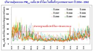 ภาพที่ 1: ปริมาณฝุ่นละออง PM2.5 เฉลี่ย 24 ชั่วโมง ในพื้นที่กรุงเทพมหานคร ปี 2554 - 2562 ที่มา: สุพัฒน์ หวังวงศ์วัฒนา, 2563