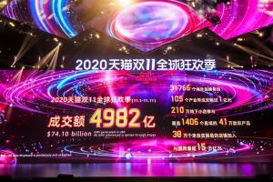 อาลีบาบาประกาศสถิติเทศกาล 11.11 ยอดรวม 2.2 ล้านล้านบาท