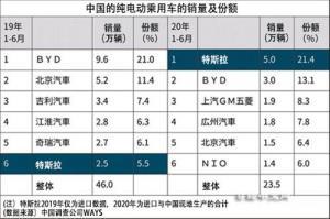 Tesla ลุยขุดทองตลาดรถ EV ในจีน หั่นราคา Model 3,  8 % พร้อมส่งมอบ Model Y ปีหน้า