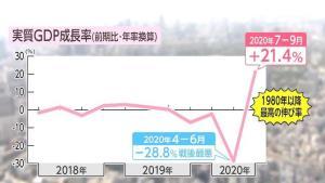 GDP ญี่ปุ่นเพิ่มขึ้นมากที่สุดในรอบ 40 ปี หลังทรุดหนักเพราะโควิด