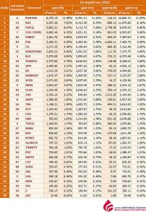 Broker ranking 19 Nov 2020