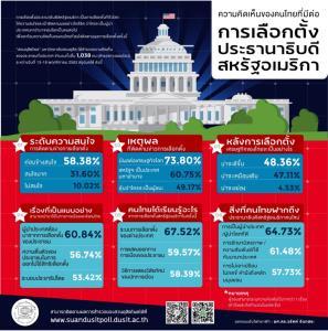 ดุสิตโพล ติดตามเลือกตั้งมะกันเหตุมีผล ศก.โลก ชี้เป็นแบบให้ไทยผู้นำต้องเลือกตั้งมา