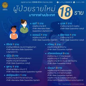 ยังเลข 2 หลัก! พบติดเชื้อโควิดเพิ่ม 18 ราย มาจาก 11 ประเทศ รวมสาวพะเยาลักลอบเข้าไทย