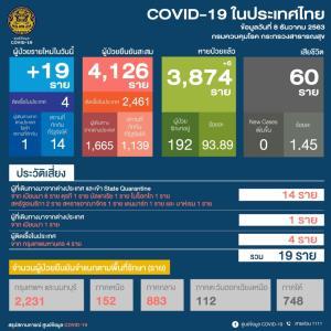 ป่วยโควิดเพิ่ม 19 ราย พบใน กทม.4 ราย เป็นบุคลากรทางการแพทย์ ลักลอบเข้าไทย 1 ราย ที่เหลือ 14 รายกลับจาก ตปท.
