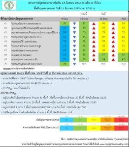 """PM 2.5 คลุม """"กทม.-ปริมณฑล"""" พบค่าฝุ่นเกินมาตรฐาน คุณภาพอากาศระดับปานกลาง"""
