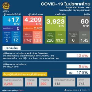 ไทยพบผู้ป่วยติดโควิด-19 เพิ่ม 17 ราย มาจากต่างประเทศทั้งหมด 5 รายข้ามแดนมาจากเมียนมา