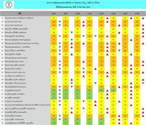 กทม.เผย 3 ชั่วโมงล่าสุด ค่าฝุ่น PM 2.5 ยังเกินค่ามาตรฐาน 28 พื้นที่
