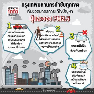 กรุงเทพมหานครกำชับทุกเขตเข้มงวดมาตรการแก้ไขปัญหาฝุ่นละออง PM2.5