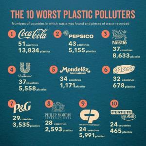 Brand Audit สะท้อนสะเทือนผู้ผลิต..ผู้สร้างขยะ ว่าควรต้องทำอะไร!?!  เพราะพลาสติกเพียง 9% ที่รีไซเคิล/ ดร.ณัฐพงศ์ นิธิอุทัย