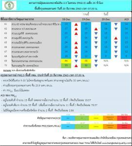 กทม.เผยอากาศเย็น PM 2.5 ไม่เกินมาตรฐานทุกพื้นที่ คุณภาพอากาศส่วนใหญ่ดีมาก