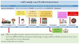 เพชรบุรีพบผู้ป่วยโควิด-19 เพิ่ม 7 ราย มีประวัติเดินทางไปพื้นที่เสี่ยง รอผลตรวจอีก 324 ราย