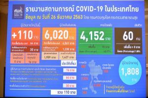 ศบค.เผยไทยพบผู้ติดเชื้อโควิด-19 ใหม่ 110 ราย เชื่อมโยงสมุทรสาคร 60 ราย ยันหน้ากากผ้าใช้ได้ ใครบอกใช้ไม่ได้อย่าไปเชื่อ
