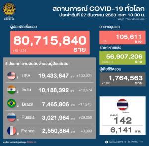 ไทยติดเชื้อโควิด-19 ใหม่ 121 ราย ในประเทศ 94 ราย คัดกรองเชิงรุกกลุ่มแรงงานต่างด้าว 18 ราย