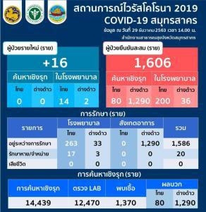 สมุทรสาครติดโควิดเพิ่ม 16 ราย คนไทย 14 ต่างด้าว 2 ยอดรวมสะสม 1,606 ราย