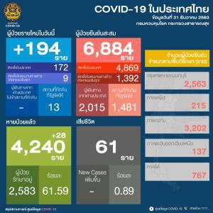 ไทยป่วยโควิด-19 รายใหม่ 194 ราย ติดเชื้อในประเทศ 172 ราย แรงงานต่างด้าว 9 ราย