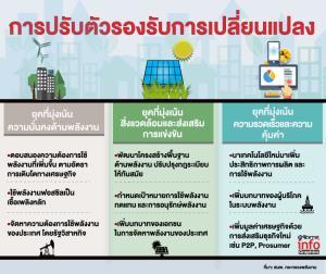 ปี'64ไทยปฏิวัติพลังงานสู่อนาคตตอบโจทย์ลดโลกร้อน-รับเทรนด์EV