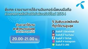 'Facebook' ครองแพลตฟอร์มคนไทยใช้สูงสุดในยุคดิจิทัลเคานต์ดาวน์ฉลองปีใหม่