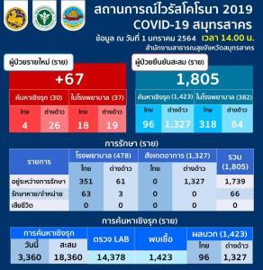 พุ่งไม่หยุด! สมุทรสาครติดโควิดเพิ่ม 67 ราย คนไทย 22 ต่างด้าว 45 ยอดรวม 1,805 ราย