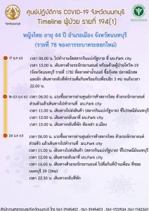 ไทม์ไลน์หญิงไทยวัย 44 นนทบุรี ติดเชื้อโควิด ขายสลากกินแบ่ง-ซื้ออาหารทะเลตลาดท่าน้ำนนท์
