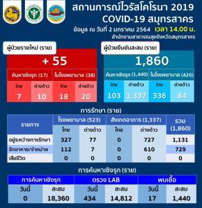 ข่าวดี! สมุทรสาครรักษาผู้ป่วยโควิดหายแล้ว 729 ราย ติดเชื่อเพิ่ม 55 คนไทย 25 ต่างด้าว 30