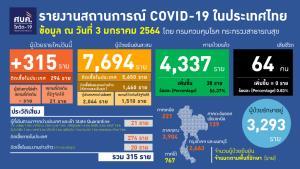 พุ่งต่อ! ป่วยโควิดเพิ่ม 315 ราย ติดเชื้อในประเทศ 294 มาจาก ตปท.21 ยอดสะสม 7,694 ราย