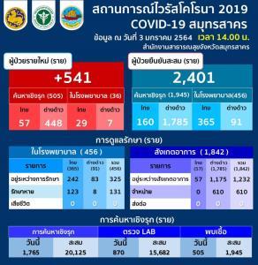 กระฉูด! สมุทรสาครติดเชื้อโควิดเพิ่ม 541 ราย คนไทย 86 ต่างด้าว 455