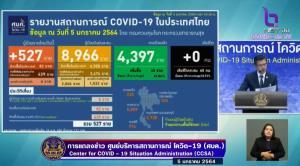 ป่วยโควิดเพิ่ม 527 ราย ติดในประเทศ 82 เชิงรุกต่างด้าว 439 มาจาก ตปท.6 ราย พบผู้ติดเชื้อเพิ่มอีก 2 จังหวัด