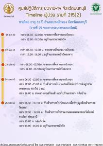 นนทบุรีแจ้งไทม์ไลน์ผู้ป่วยโควิด-19 เพิ่ม 8 ราย