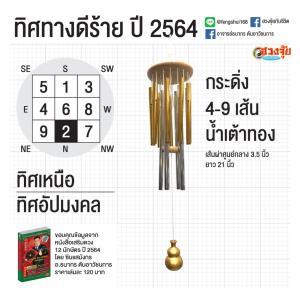 ฮวงจุ้ย ทิศไหนดี ทิศไหนร้าย ในปีฉลู 2564 โดย ซินแสมังกร